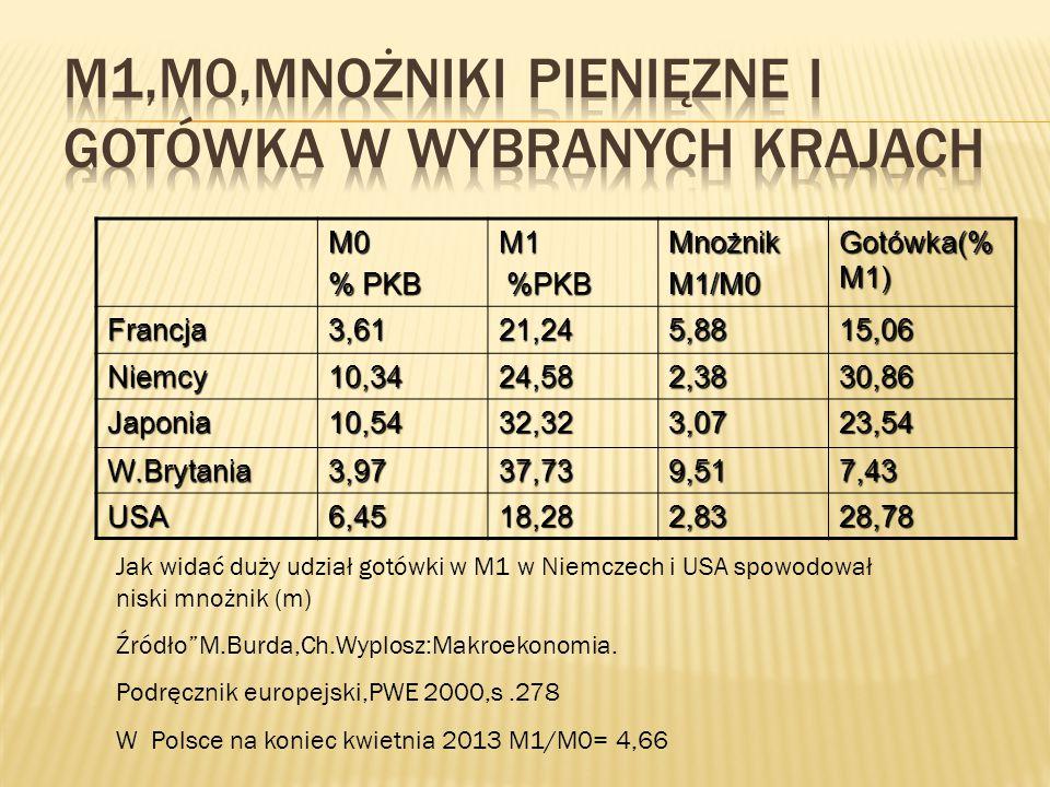 M0 % PKB M1 %PKB %PKBMnożnikM1/M0 Gotówka(% M1) Francja3,6121,245,8815,06 Niemcy10,3424,582,3830,86 Japonia10,5432,323,0723,54 W.Brytania3,9737,739,51