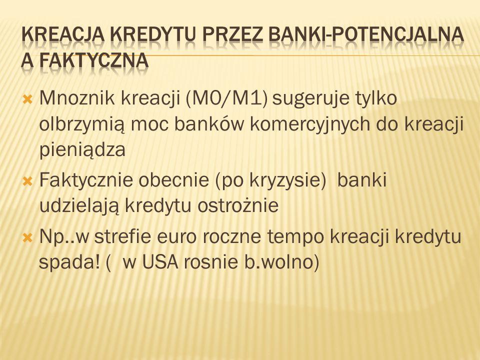  Mnoznik kreacji (M0/M1) sugeruje tylko olbrzymią moc banków komercyjnych do kreacji pieniądza  Faktycznie obecnie (po kryzysie) banki udzielają kre