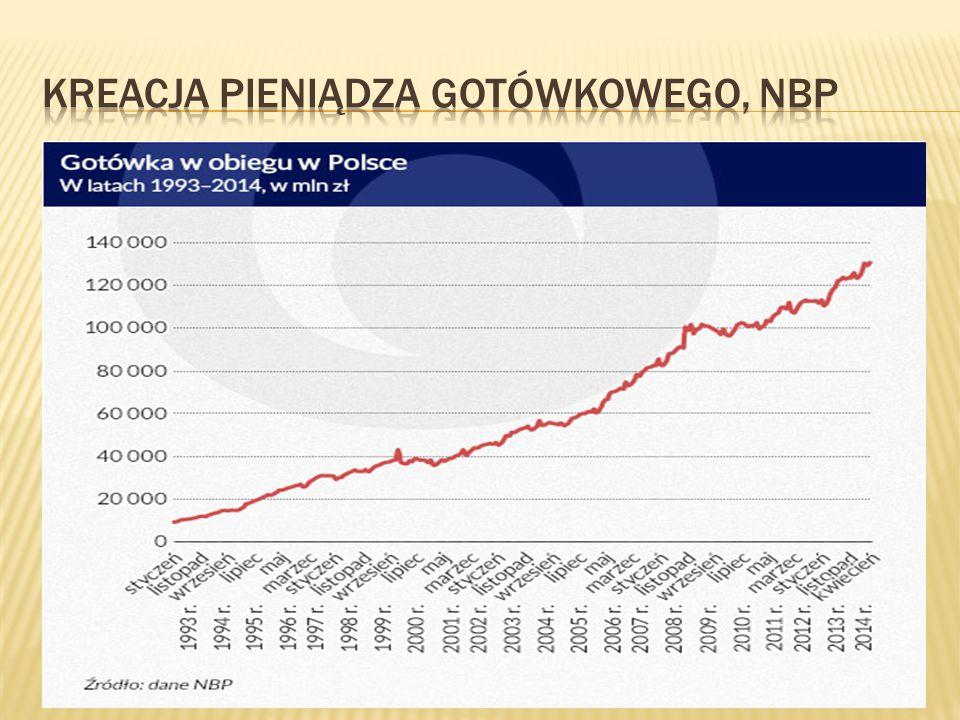  Od 1971 świat zna tylko pieniądz papierowy bez pokrycia co ułatwia bankom ekspansję kredytową i kreację długu  Rządy są zainteresowane aktywnością kredytową banków by pobudzać koniunkturę; banki centralne czasem celowo zaniżają podstawową stopę kredytową  A także, w recesji, zaniżają wymagania co do wielkości i struktury niezbędnych rezerw  To powoduje powstawanie baniek kredytowych i kryzysów finansowych  Po ekspansji kredytowej następują okresy nadmiernych rezerw obowiązkowych i ograniczania kredytów