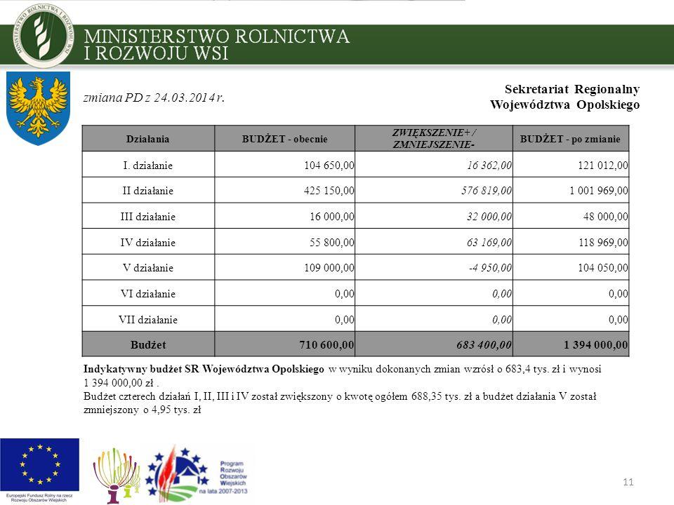 11 Sekretariat Regionalny Województwa Opolskiego DziałaniaBUDŻET - obecnie ZWIĘKSZENIE+ / ZMNIEJSZENIE- BUDŻET - po zmianie I. działanie104 650,0016 3