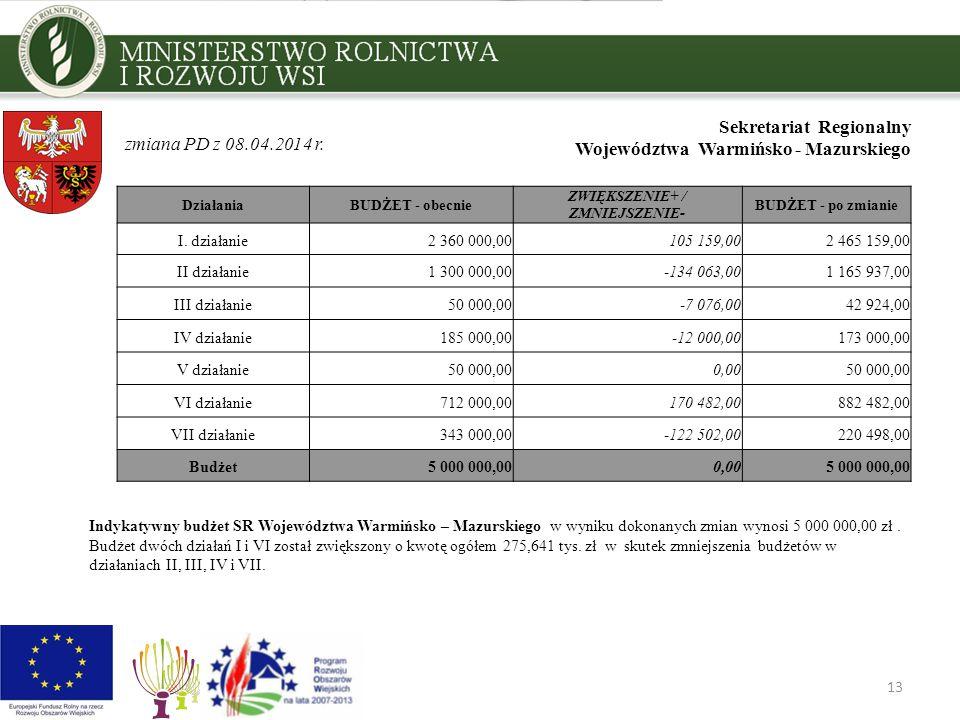 13 Sekretariat Regionalny Województwa Warmińsko - Mazurskiego Indykatywny budżet SR Województwa Warmińsko – Mazurskiego w wyniku dokonanych zmian wynosi 5 000 000,00 zł.