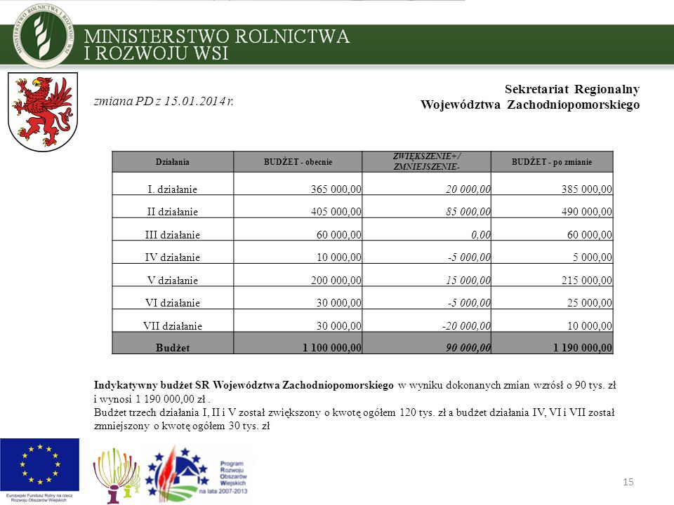 15 Sekretariat Regionalny Województwa Zachodniopomorskiego Indykatywny budżet SR Województwa Zachodniopomorskiego w wyniku dokonanych zmian wzrósł o 90 tys.