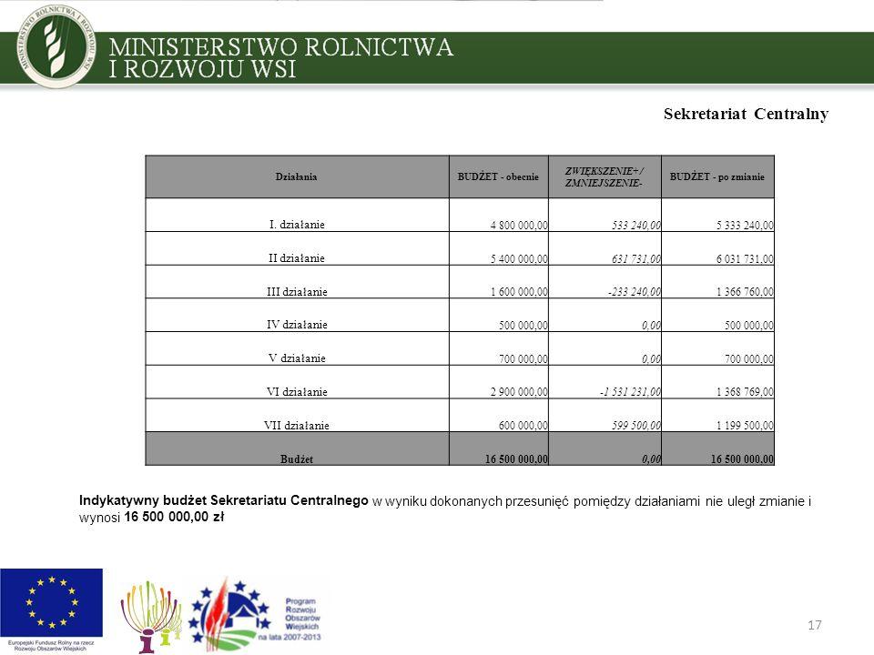 17 Sekretariat Centralny DziałaniaBUDŻET - obecnie ZWIĘKSZENIE+ / ZMNIEJSZENIE- BUDŻET - po zmianie I. działanie 4 800 000,00533 240,005 333 240,00 II