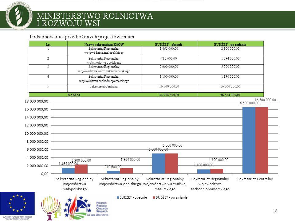 18 Podsumowanie przedłożonych projektów zmian Lp.Nazwa sekretariatu KSOWBUDŻET - obecnieBUDŻET - po zmianie 1Sekretariat Regionalny1 465 000,002 300 0