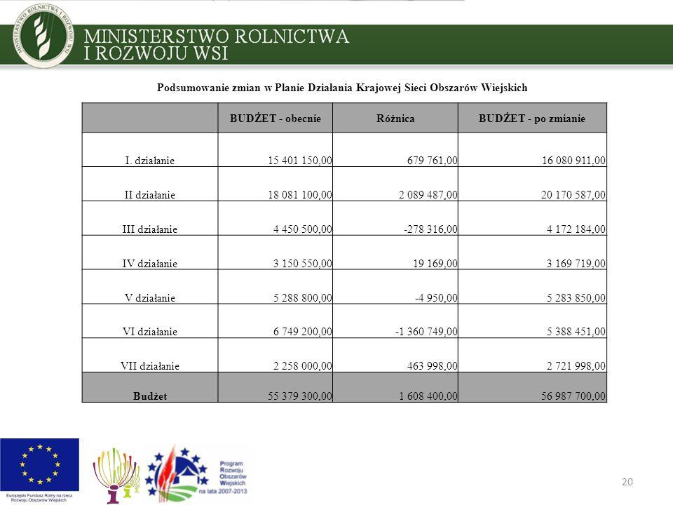 20 Podsumowanie zmian w Planie Działania Krajowej Sieci Obszarów Wiejskich BUDŻET - obecnieRóżnicaBUDŻET - po zmianie I. działanie15 401 150,00679 761