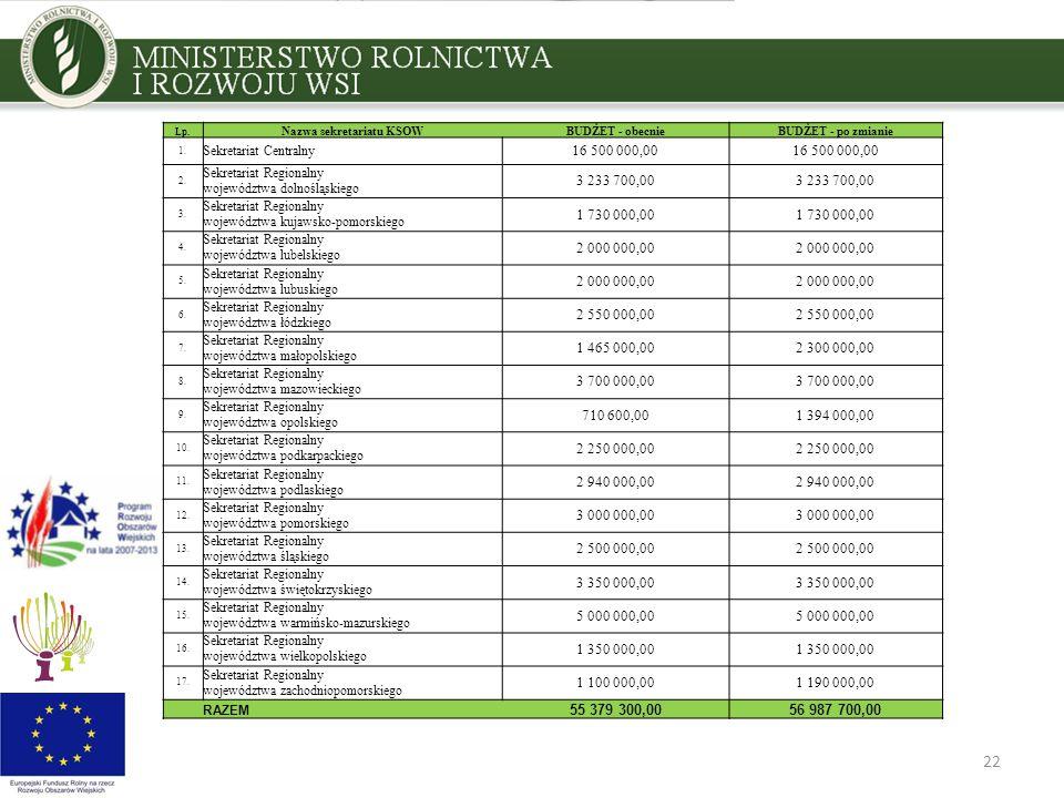 22 Lp. Nazwa sekretariatu KSOWBUDŻET - obecnieBUDŻET - po zmianie 1.