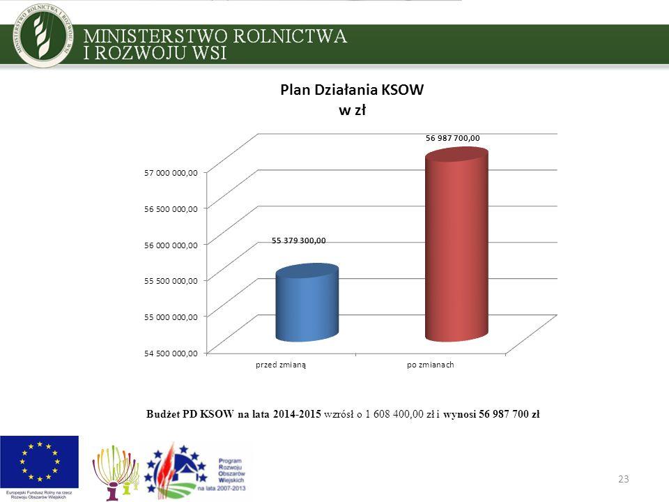 23 Budżet PD KSOW na lata 2014-2015 wzrósł o 1 608 400,00 zł i wynosi 56 987 700 zł