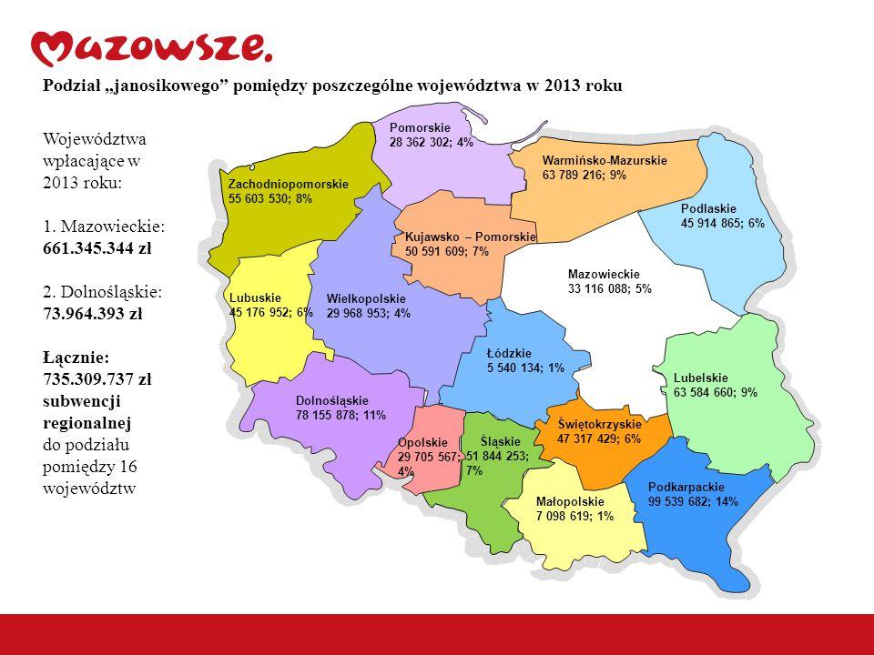 """Podział """"janosikowego pomiędzy poszczególne województwa w 2013 roku Zachodniopomorskie 55 603 530; 8% Lubuskie 45 176 952; 6% Dolnośląskie 78 155 878; 11% Pomorskie 28 362 302; 4% Warmińsko-Mazurskie 63 789 216; 9% Podlaskie 45 914 865; 6% Mazowieckie 33 116 088; 5% Łódzkie 5 540 134; 1% Opolskie 29 705 567; 4% Śląskie 51 844 253; 7% Małopolskie 7 098 619; 1% Podkarpackie 99 539 682; 14% Świętokrzyskie 47 317 429; 6% Lubelskie 63 584 660; 9% Wielkopolskie 29 968 953; 4% Kujawsko – Pomorskie 50 591 609; 7% Województwa wpłacające w 2013 roku: 1."""