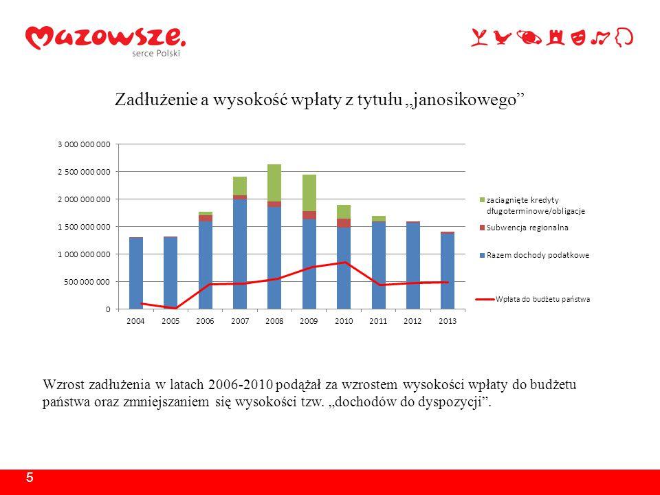 """5 Zadłużenie a wysokość wpłaty z tytułu """"janosikowego Wzrost zadłużenia w latach 2006-2010 podążał za wzrostem wysokości wpłaty do budżetu państwa oraz zmniejszaniem się wysokości tzw."""