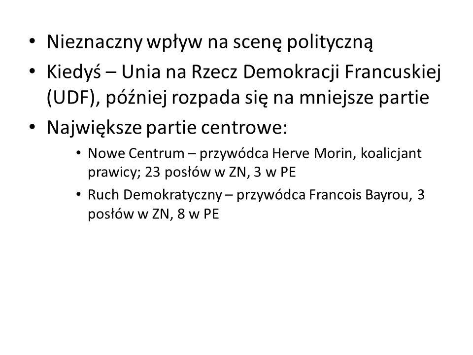 Nieznaczny wpływ na scenę polityczną Kiedyś – Unia na Rzecz Demokracji Francuskiej (UDF), później rozpada się na mniejsze partie Największe partie cen