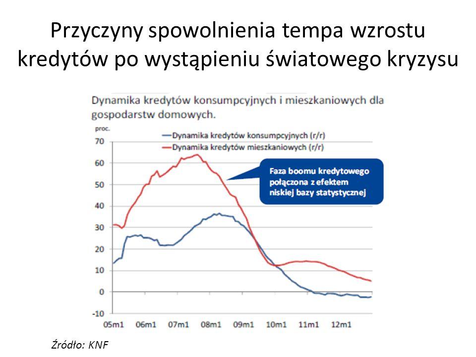 Przyczyny spowolnienia tempa wzrostu kredytów po wystąpieniu światowego kryzysu Źródło: KNF