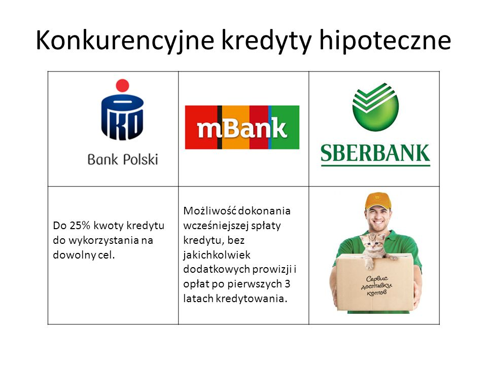 Konkurencyjne kredyty hipoteczne Do 25% kwoty kredytu do wykorzystania na dowolny cel. Możliwość dokonania wcześniejszej spłaty kredytu, bez jakichkol
