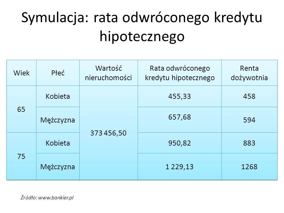 Symulacja: rata odwróconego kredytu hipotecznego Źródło: www.bankier.pl