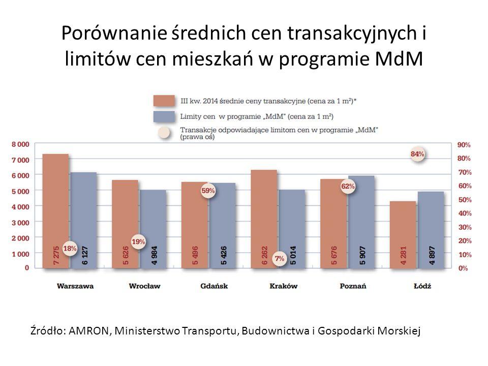 Porównanie średnich cen transakcyjnych i limitów cen mieszkań w programie MdM Źródło: AMRON, Ministerstwo Transportu, Budownictwa i Gospodarki Morskie