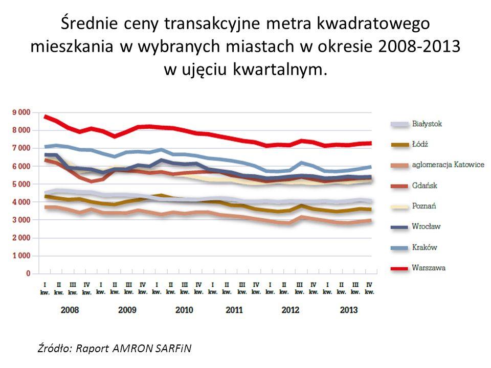 Średnie ceny transakcyjne metra kwadratowego mieszkania w wybranych miastach w okresie 2008-2013 w ujęciu kwartalnym. Źródło: Raport AMRON SARFiN