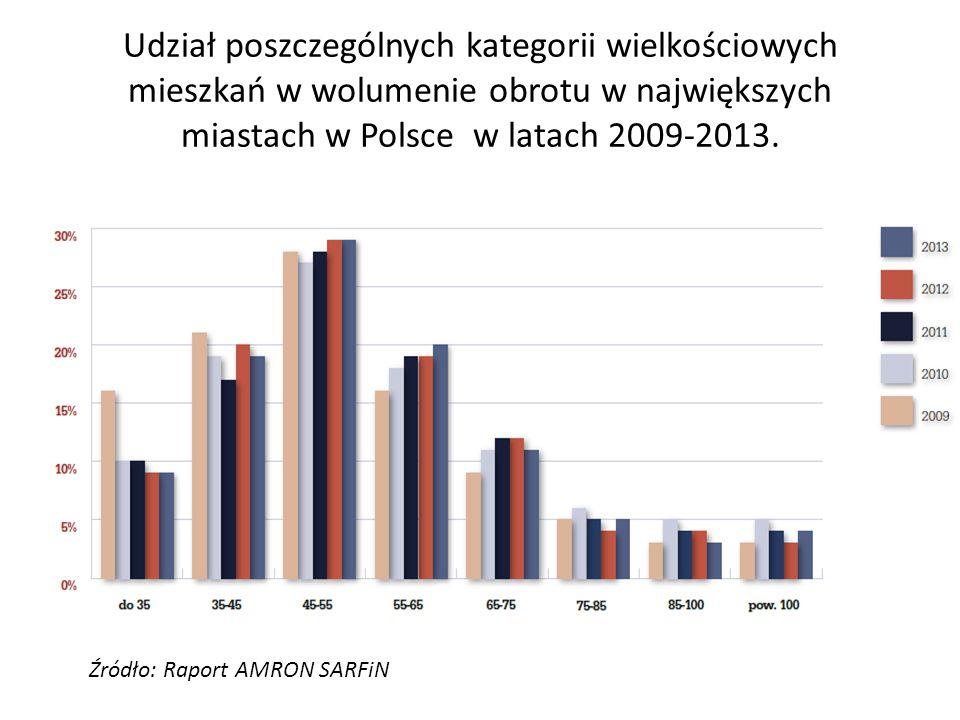 Udział poszczególnych kategorii wielkościowych mieszkań w wolumenie obrotu w największych miastach w Polsce w latach 2009-2013. Źródło: Raport AMRON S