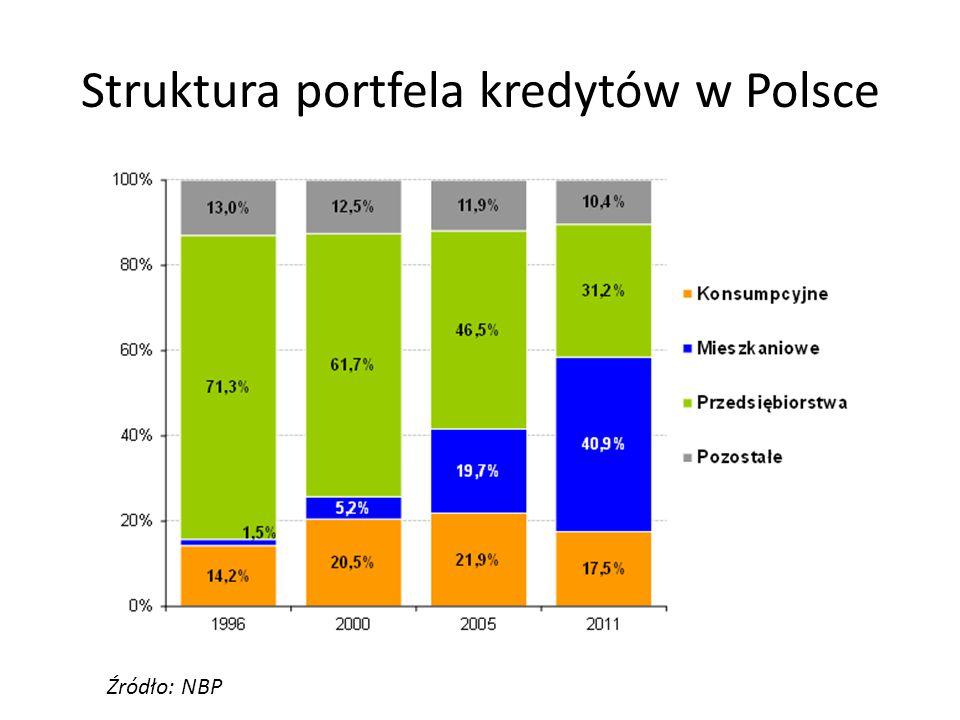 Struktura portfela kredytów w Polsce Źródło: NBP