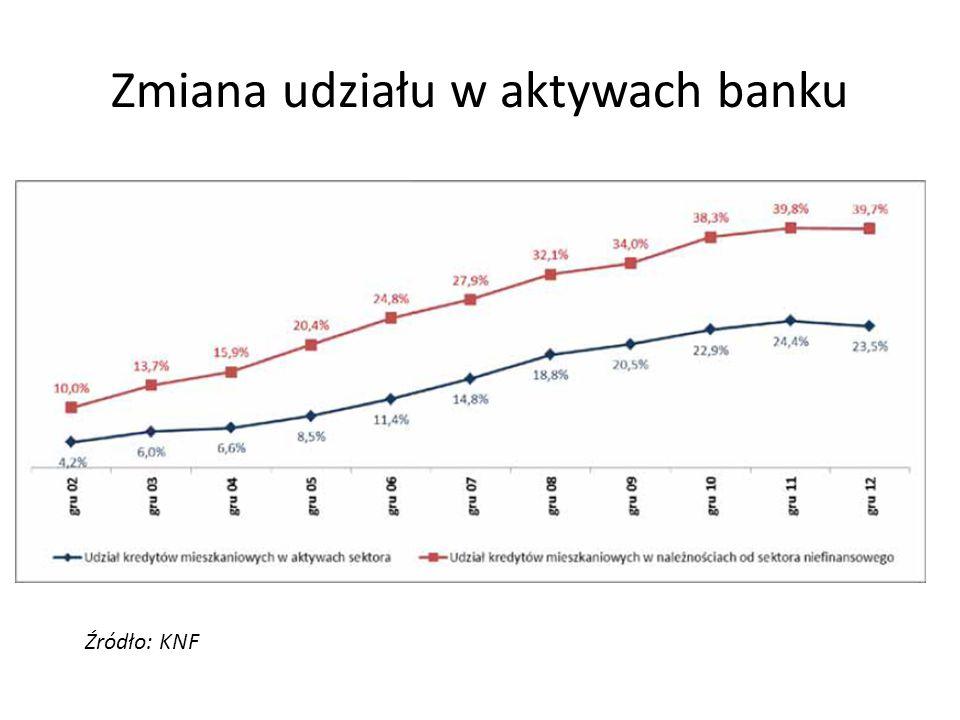 Zmiana udziału w aktywach banku Źródło: KNF