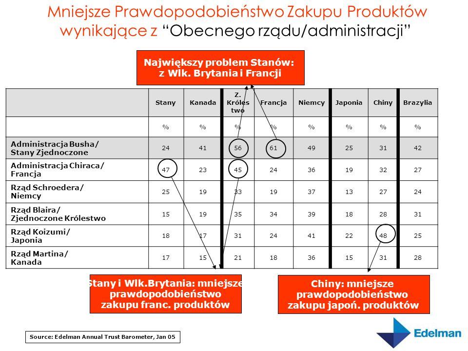 Największy problem Stanów: z Wlk. Brytania i Francji Source: Edelman Annual Trust Barometer, Jan 05 Mniejsze Prawdopodobieństwo Zakupu Produktów wynik