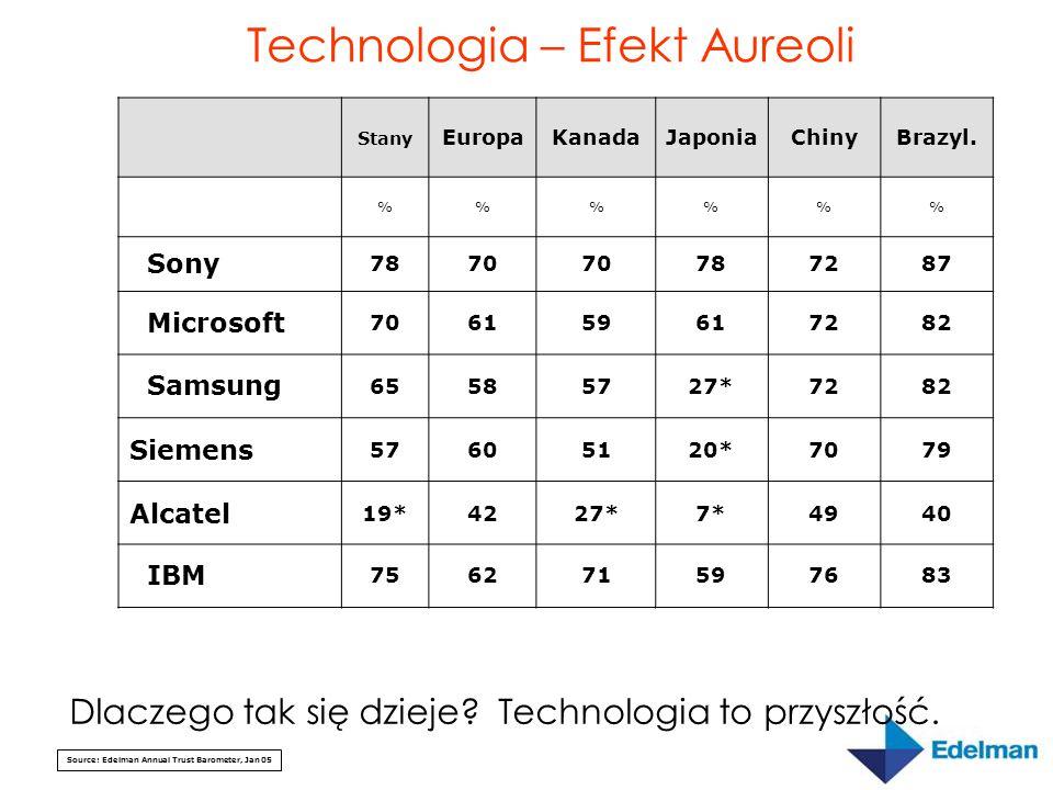 Source: Edelman Annual Trust Barometer, Jan 05 Stany EuropaKanadaJaponiaChinyBrazyl. %%% Sony 7870 787287 Microsoft 706159617282 Samsung 65585727*7282