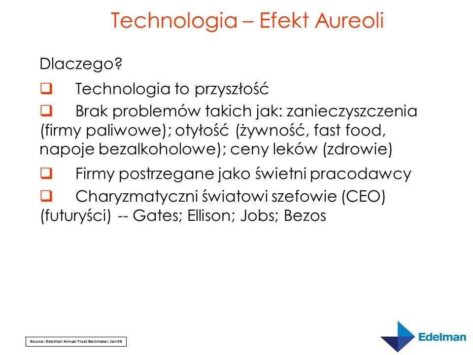 Source: Edelman Annual Trust Barometer, Jan 05 Technologia – Efekt Aureoli Dlaczego?  Technologia to przyszłość  Brak problemów takich jak: zanieczy