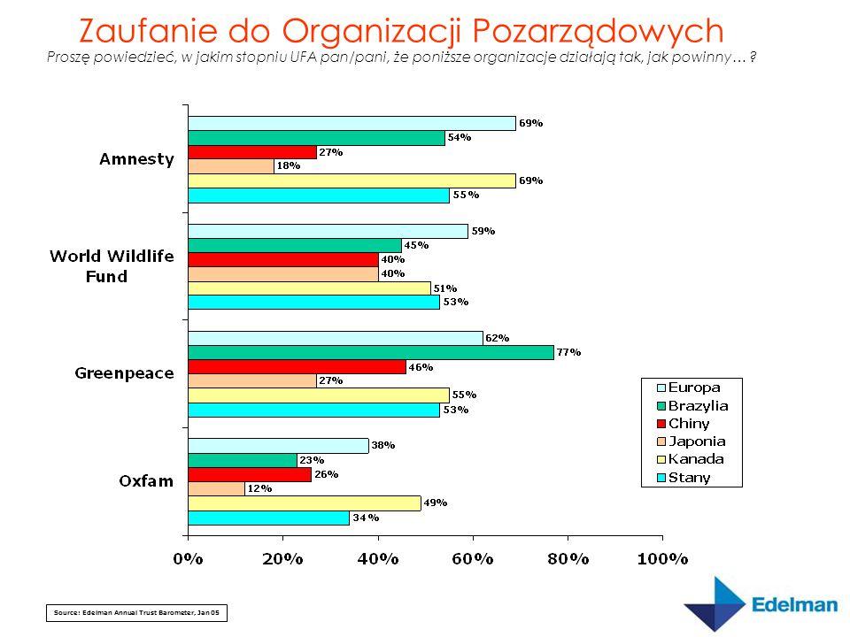 Source: Edelman Annual Trust Barometer, Jan 05 Zaufanie do Organizacji Pozarządowych Proszę powiedzieć, w jakim stopniu UFA pan/pani, że poniższe orga