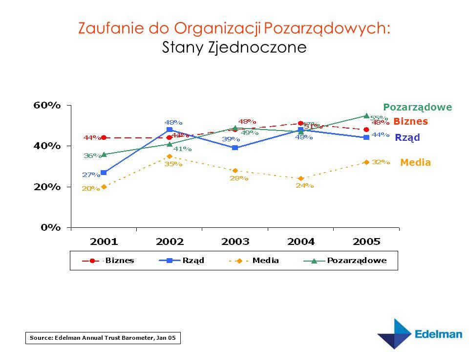 Zaufanie do Organizacji Pozarządowych: Stany Zjednoczone Source: Edelman Annual Trust Barometer, Jan 05 Pozarządowe Media Biznes Rząd