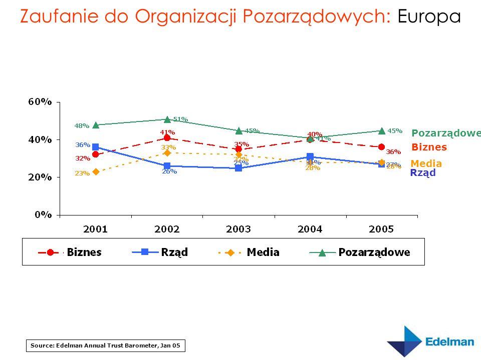 Zaufanie do Organizacji Pozarządowych: Europa Source: Edelman Annual Trust Barometer, Jan 05 Pozarządowe Media Biznes Rząd