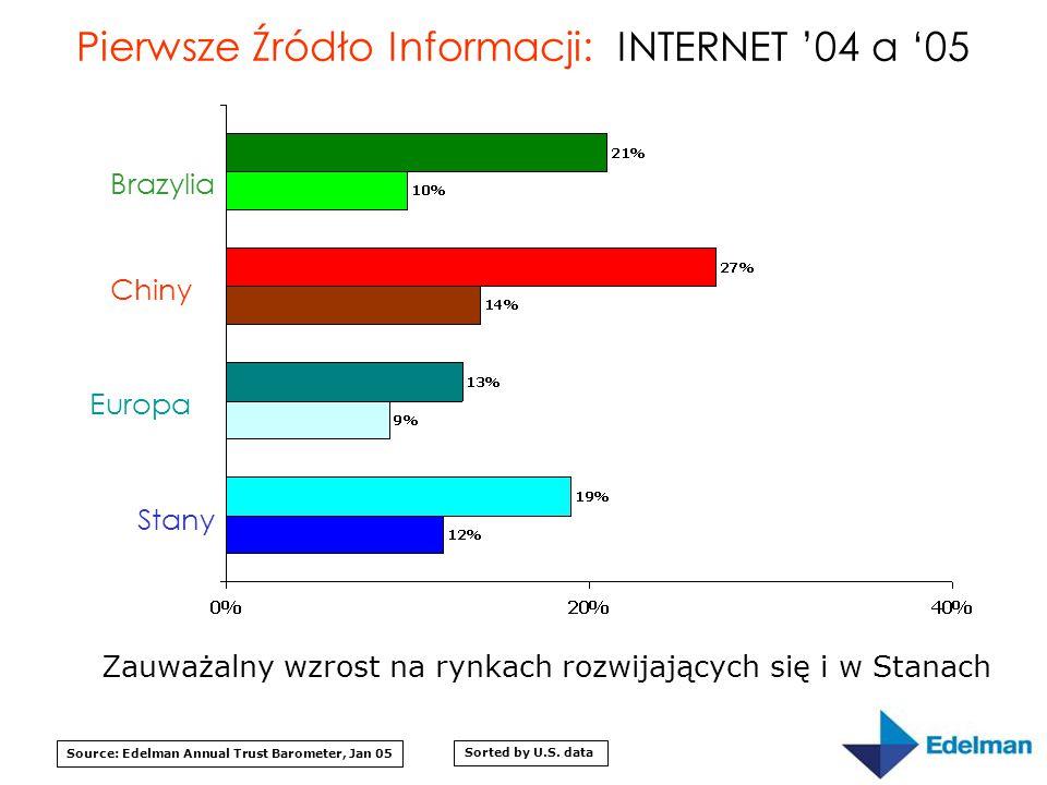 Pierwsze Źródło Informacji: INTERNET '04 a '05 Source: Edelman Annual Trust Barometer, Jan 05 Sorted by U.S.