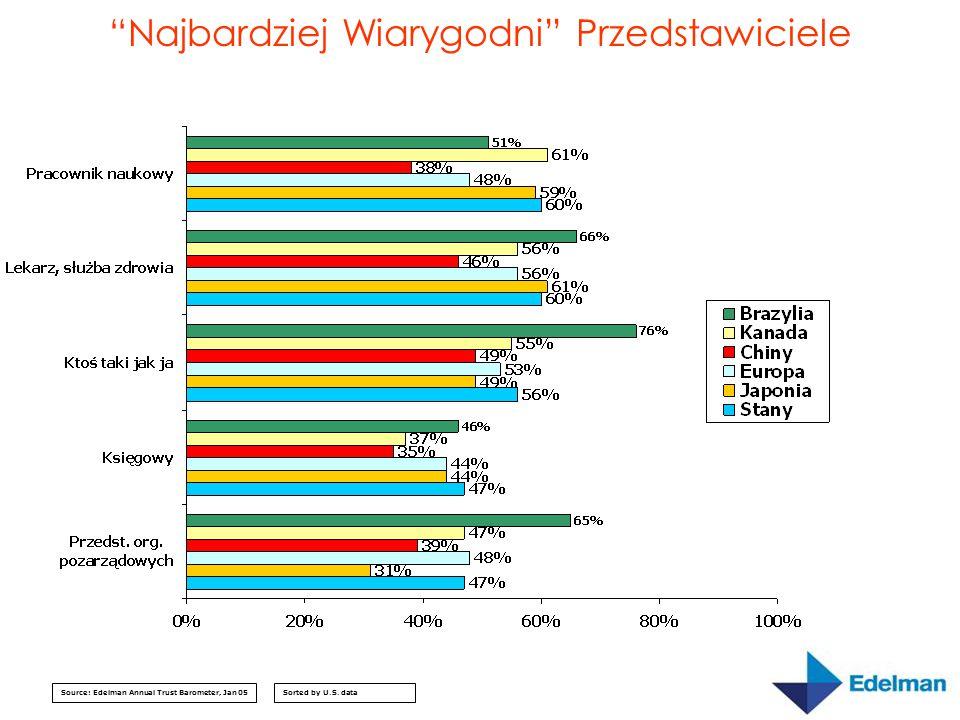 """""""Najbardziej Wiarygodni"""" Przedstawiciele Source: Edelman Annual Trust Barometer, Jan 05Sorted by U.S. data"""