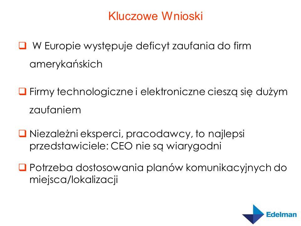  W Europie występuje deficyt zaufania do firm amerykańskich  Firmy technologiczne i elektroniczne cieszą się dużym zaufaniem  Niezależni eksperci, pracodawcy, to najlepsi przedstawiciele: CEO nie są wiarygodni  Potrzeba dostosowania planów komunikacyjnych do miejsca/lokalizacji Kluczowe Wnioski