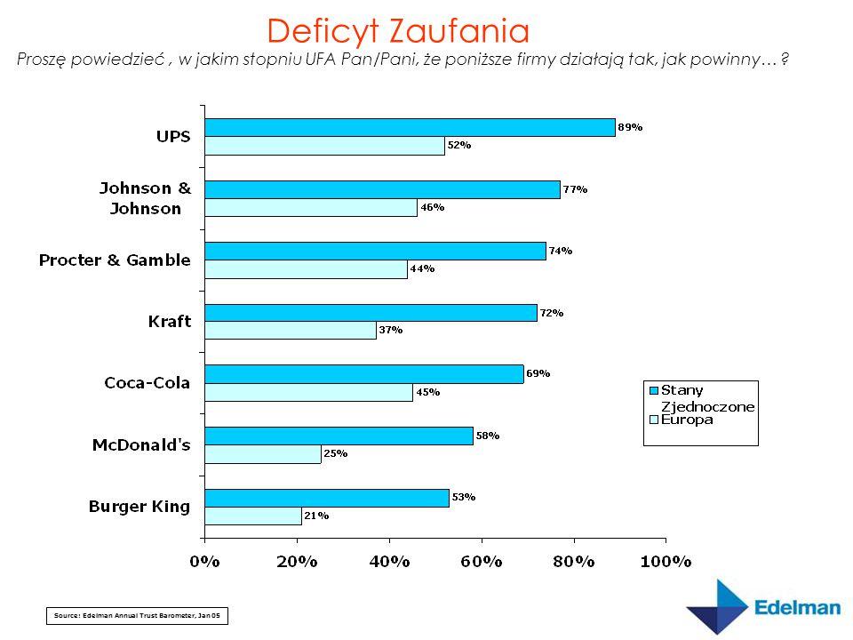 Source: Edelman Annual Trust Barometer, Jan 05 Deficyt Zaufania Proszę powiedzieć, w jakim stopniu UFA Pan/Pani, że poniższe firmy działają tak, jak powinny…
