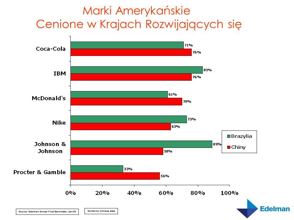 Source: Edelman Annual Trust Barometer, Jan 05 Technologia – Efekt Aureoli Dlaczego.