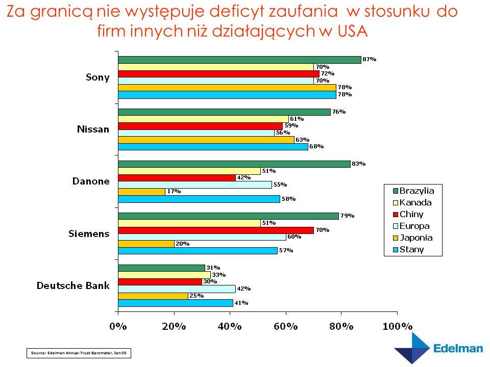 Za granicą nie występuje deficyt zaufania w stosunku do firm innych niż działających w USA Source: Edelman Annual Trust Barometer, Jan 05