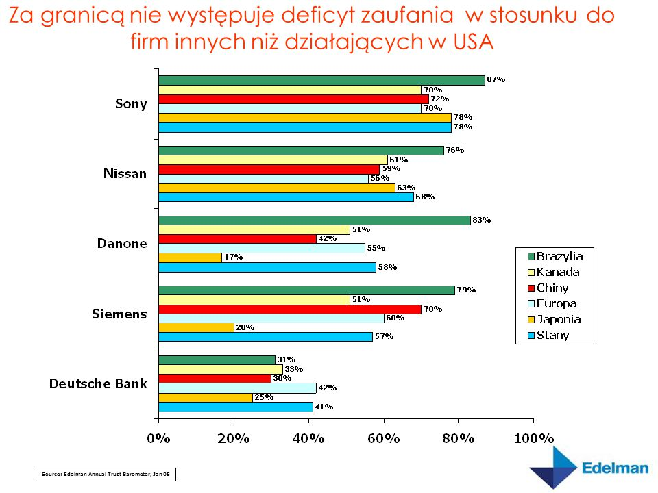 Firmy Amerykańskie w Europie. Source: Edelman Annual Trust Barometer, Jan 05