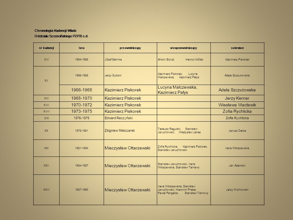 Chronologia Kadencji Władz Oddziału Szczecińskiego PZITB c.d. nr kadencjilataprzewodniczącywiceprzewodniczącysekretarz XIV 1964-1966Józef BehnkeAntoni