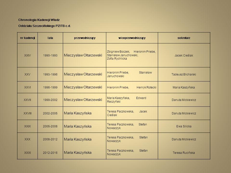 Chronologia Kadencji Władz Oddziału Szczecińskiego PZITB c.d. nr kadencjilataprzewodniczącywiceprzewodniczącysekretarz XXIV 1990-1993 Mieczysław Ołtar