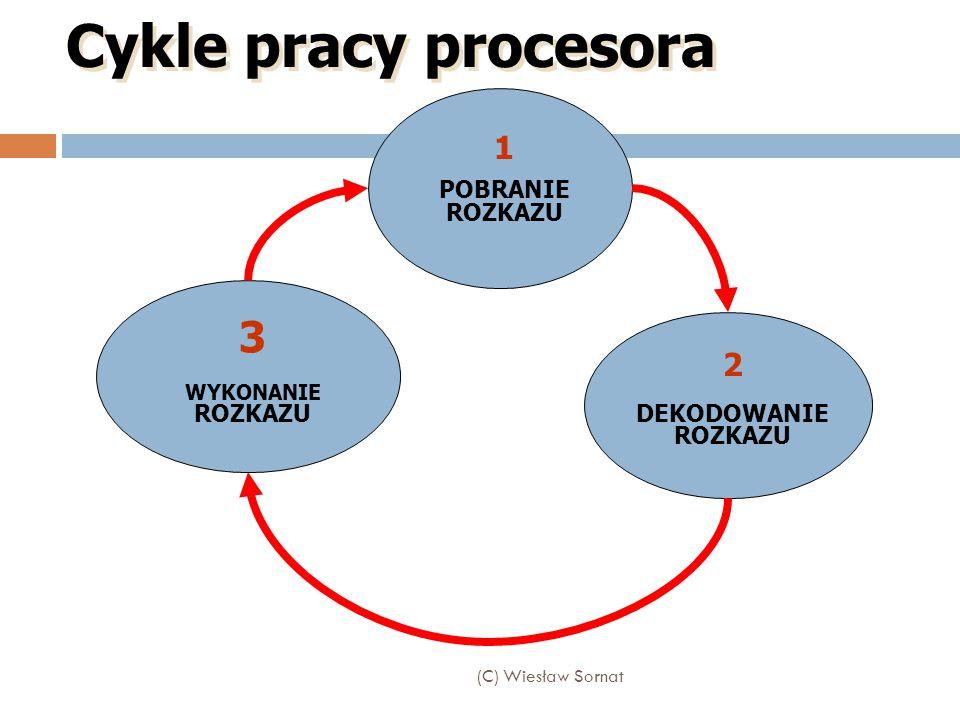 (C) Wiesław Sornat Cykle pracy procesora 1 POBRANIE ROZKAZU 2 DEKODOWANIE ROZKAZU 3 WYKONANIE ROZKAZU
