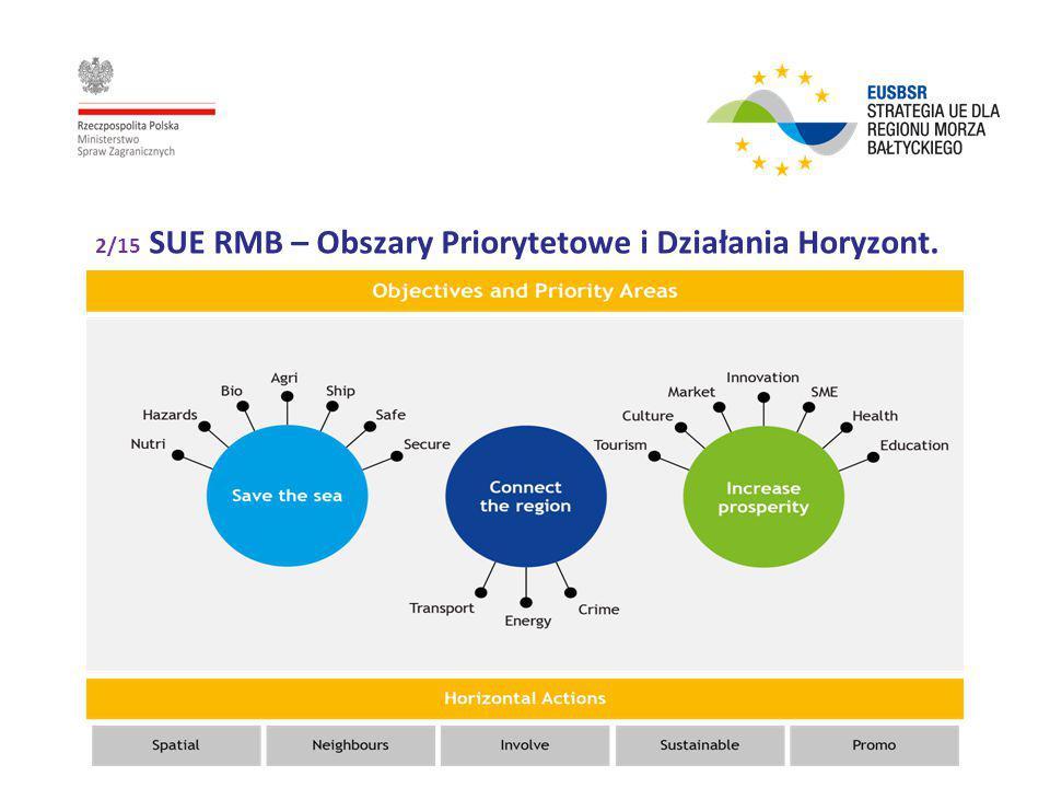 2/15 SUE RMB – Obszary Priorytetowe i Działania Horyzont.