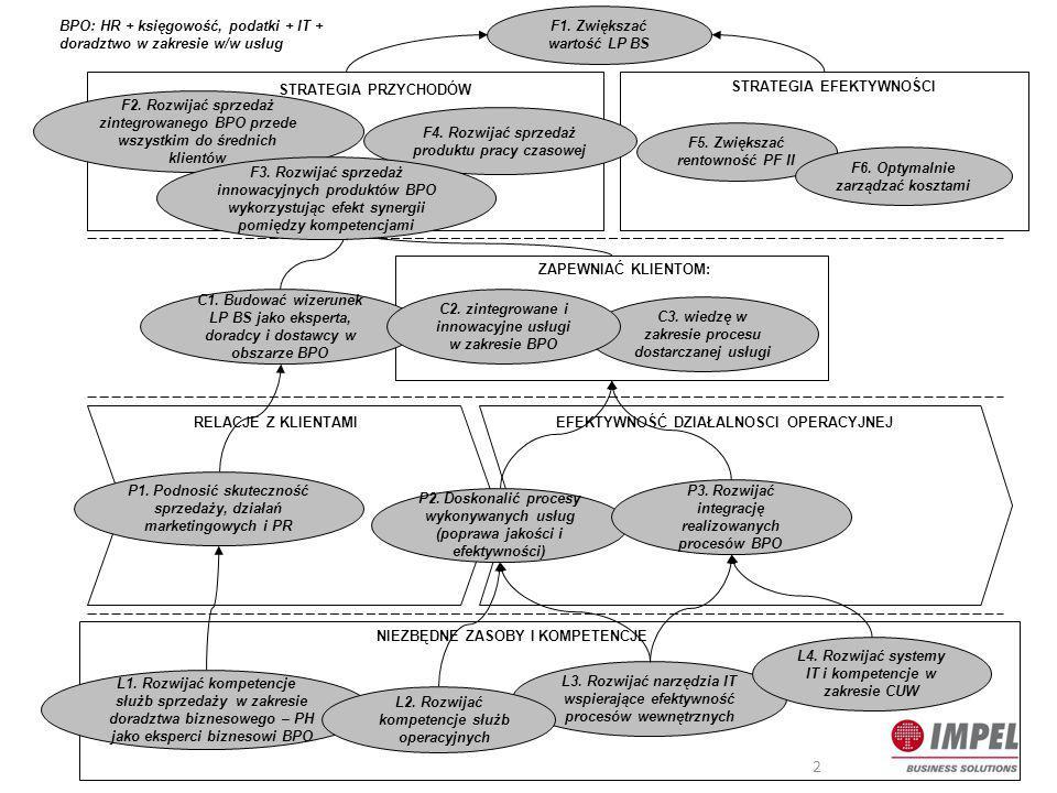 Priorytety strategiczne na lata 2013 - 2015 NrPriorytet strategiczny 1.