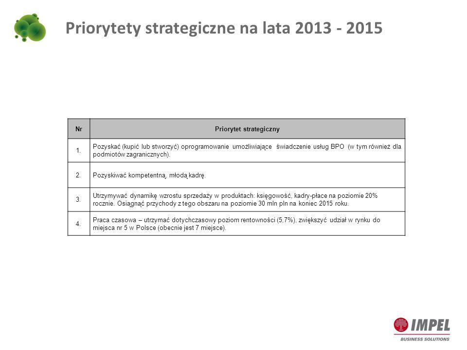 Priorytety strategiczne na lata 2013 - 2015 NrPriorytet strategiczny 1. Pozyskać (kupić lub stworzyć) oprogramowanie umożliwiające świadczenie usług B