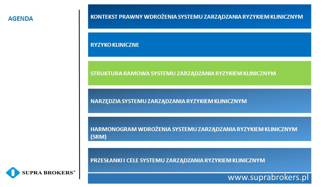 www.suprabrokers.pl AGENDA RYZYKO KLINICZNE STRUKTURA RAMOWA SYSTEMU ZARZĄDZANIA RYZYKIEM KLINICZNYM NARZĘDZIA SYSTEMU ZARZĄDZANIA RYZYKIEM KLINICZNYM HARMONOGRAM WDROŻENIA SYSTEMU ZARZĄDZANIA RYZYKIEM KLINICZNYM (SRM) PRZESŁANKI I CELE SYSTEMU ZARZĄDZANIA RYZYKIEM KLINICZNYM KONTEKST PRAWNY WDROŻENIA SYSTEMU ZARZĄDZANIA RYZYKIEM KLINICZNYM