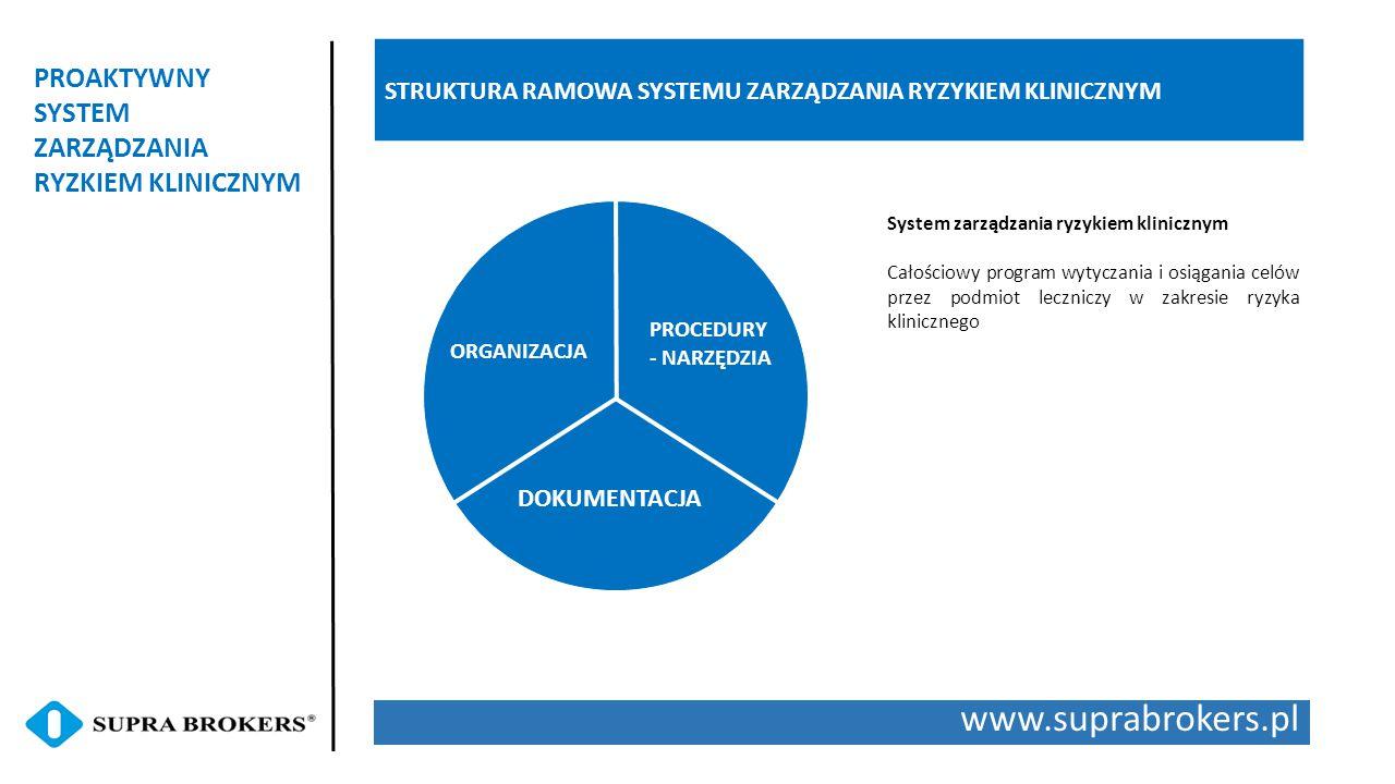 www.suprabrokers.pl PROAKTYWNY SYSTEM ZARZĄDZANIA RYZKIEM KLINICZNYM STRUKTURA RAMOWA SYSTEMU ZARZĄDZANIA RYZYKIEM KLINICZNYM ORGANIZACJA PROCEDURY - NARZĘDZIA DOKUMENTACJA System zarządzania ryzykiem klinicznym Całościowy program wytyczania i osiągania celów przez podmiot leczniczy w zakresie ryzyka klinicznego