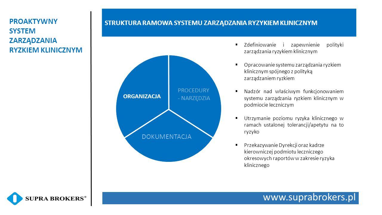 www.suprabrokers.pl PROAKTYWNY SYSTEM ZARZĄDZANIA RYZKIEM KLINICZNYM STRUKTURA RAMOWA SYSTEMU ZARZĄDZANIA RYZYKIEM KLINICZNYM ORGANIZACJA PROCEDURY - NARZĘDZIA DOKUMENTACJA  Zdefiniowanie i zapewnienie polityki zarządzania ryzykiem klinicznym  Opracowanie systemu zarządzania ryzkiem klinicznym spójnego z polityką zarządzaniem ryzkiem  Nadzór nad właściwym funkcjonowaniem systemu zarządzania ryzkiem klinicznym w podmiocie leczniczym  Utrzymanie poziomu ryzyka klinicznego w ramach ustalonej tolerancji/apetytu na to ryzyko  Przekazywanie Dyrekcji oraz kadrze kierowniczej podmiotu leczniczego okresowych raportów w zakresie ryzyka klinicznego