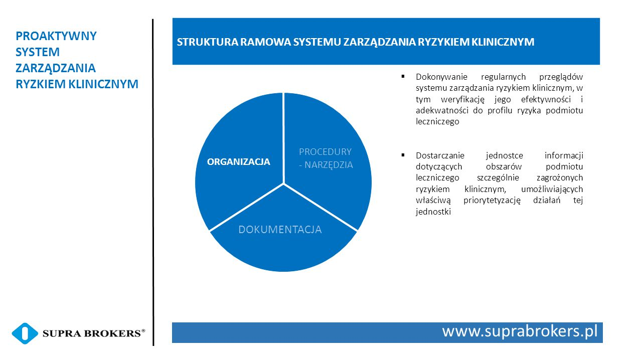 www.suprabrokers.pl PROAKTYWNY SYSTEM ZARZĄDZANIA RYZKIEM KLINICZNYM STRUKTURA RAMOWA SYSTEMU ZARZĄDZANIA RYZYKIEM KLINICZNYM ORGANIZACJA PROCEDURY - NARZĘDZIA DOKUMENTACJA  Dokonywanie regularnych przeglądów systemu zarządzania ryzykiem klinicznym, w tym weryfikację jego efektywności i adekwatności do profilu ryzyka podmiotu leczniczego  Dostarczanie jednostce informacji dotyczących obszarów podmiotu leczniczego szczególnie zagrożonych ryzykiem klinicznym, umożliwiających właściwą priorytetyzację działań tej jednostki