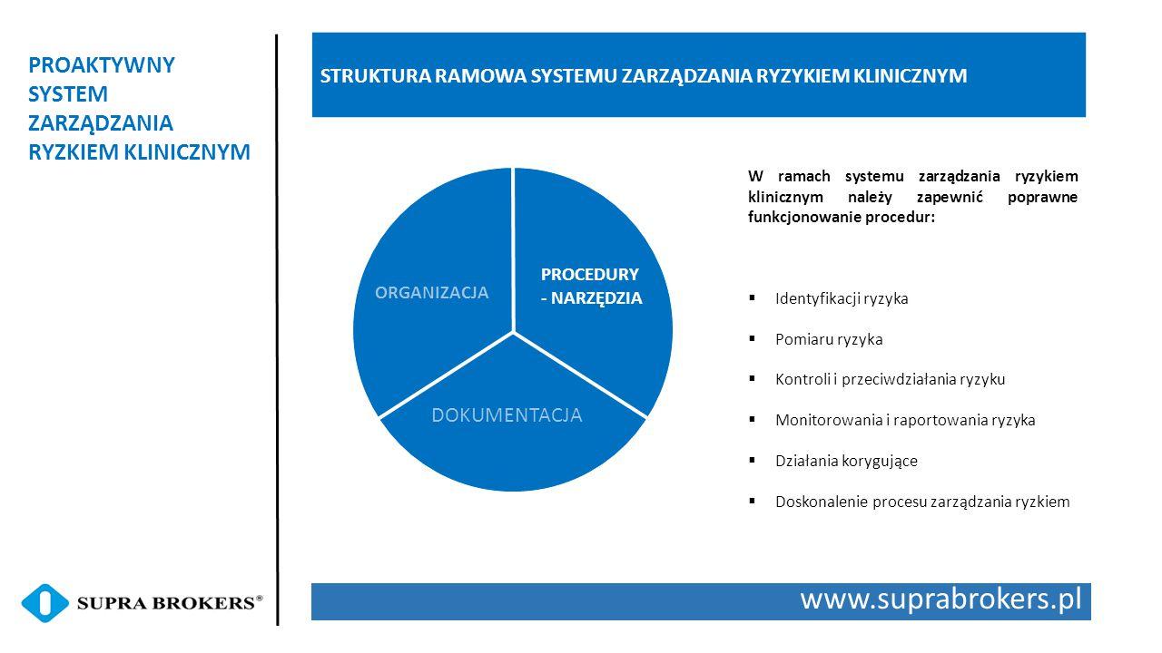 www.suprabrokers.pl PROAKTYWNY SYSTEM ZARZĄDZANIA RYZKIEM KLINICZNYM STRUKTURA RAMOWA SYSTEMU ZARZĄDZANIA RYZYKIEM KLINICZNYM ORGANIZACJA PROCEDURY -