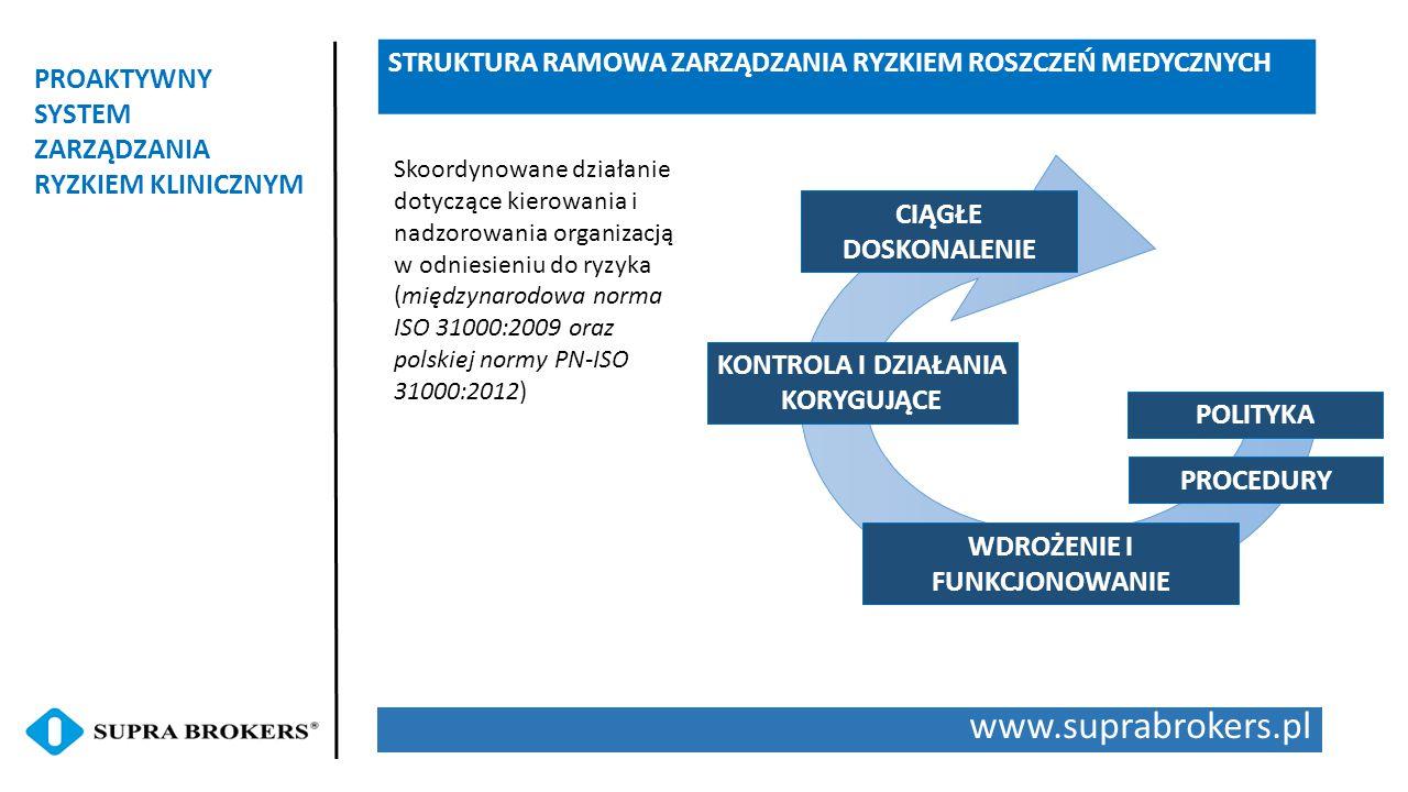 www.suprabrokers.pl PROAKTYWNY SYSTEM ZARZĄDZANIA RYZKIEM KLINICZNYM STRUKTURA RAMOWA ZARZĄDZANIA RYZKIEM ROSZCZEŃ MEDYCZNYCH POLITYKA PROCEDURY WDROŻ