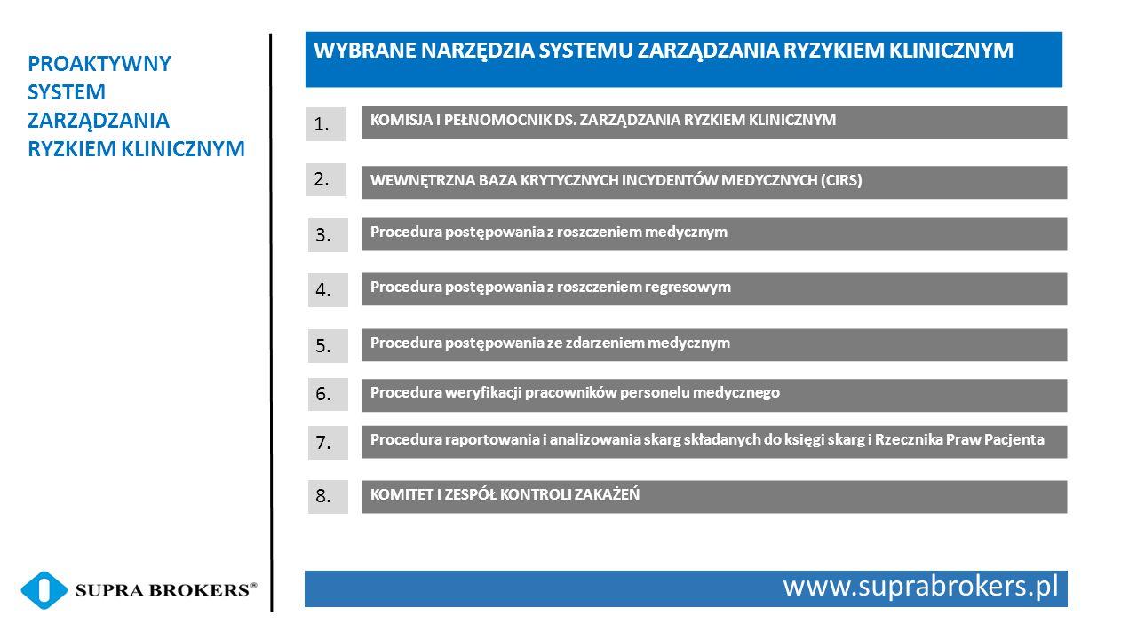 www.suprabrokers.pl PROAKTYWNY SYSTEM ZARZĄDZANIA RYZKIEM KLINICZNYM WYBRANE NARZĘDZIA SYSTEMU ZARZĄDZANIA RYZYKIEM KLINICZNYM WEWNĘTRZNA BAZA KRYTYCZ