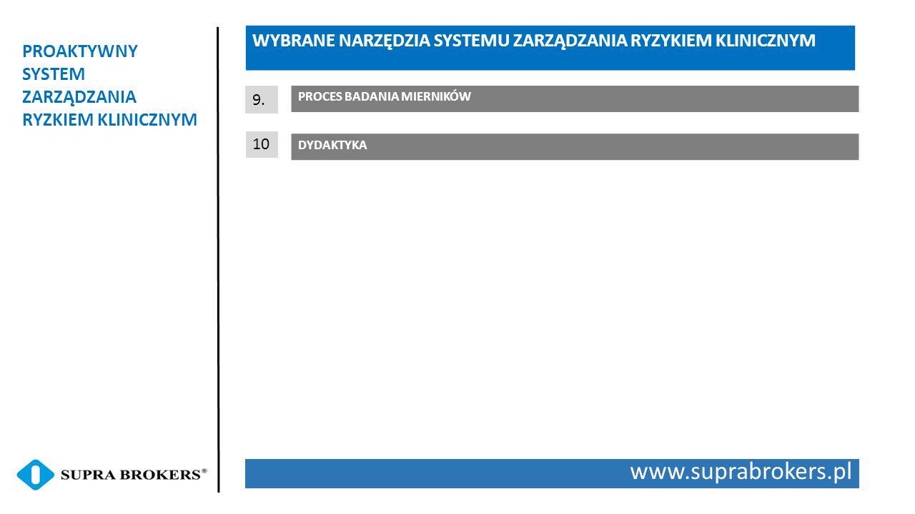 www.suprabrokers.pl PROAKTYWNY SYSTEM ZARZĄDZANIA RYZKIEM KLINICZNYM WYBRANE NARZĘDZIA SYSTEMU ZARZĄDZANIA RYZYKIEM KLINICZNYM DYDAKTYKA 9.