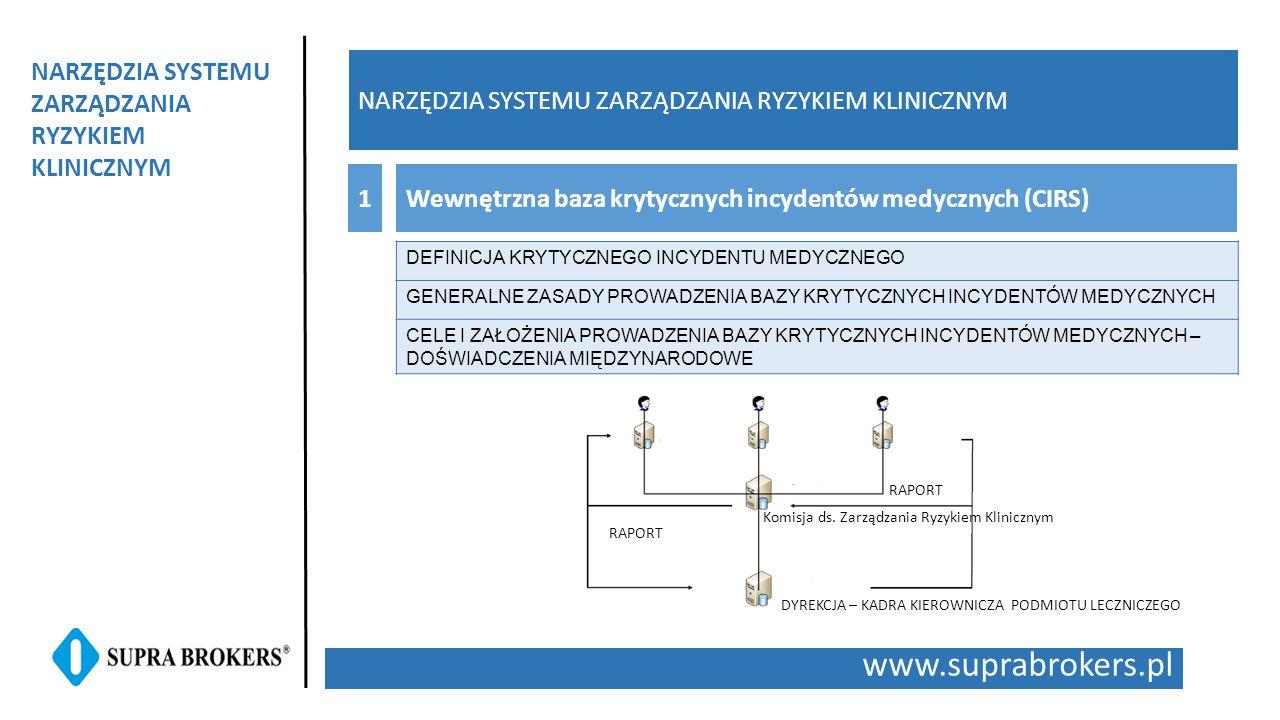 www.suprabrokers.pl NARZĘDZIA SYSTEMU ZARZĄDZANIA RYZYKIEM KLINICZNYM Wewnętrzna baza krytycznych incydentów medycznych (CIRS)1 NARZĘDZIA SYSTEMU ZARZ